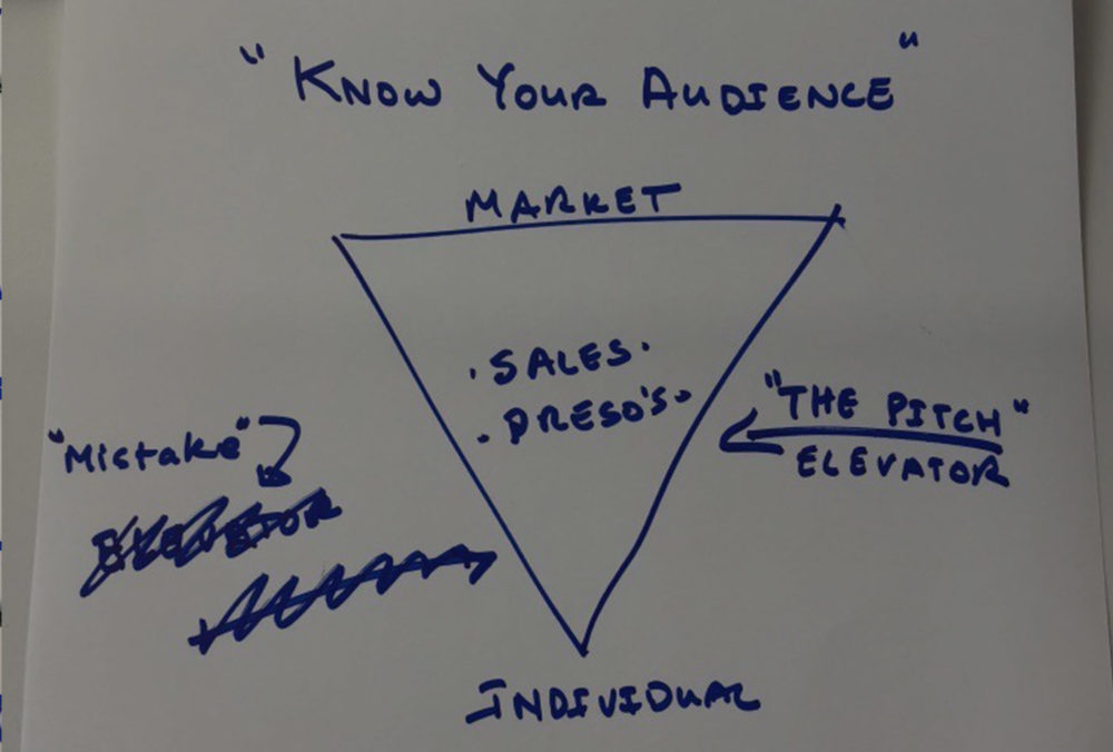 Building the Perfect Pitch Step 1: Know Your Audience